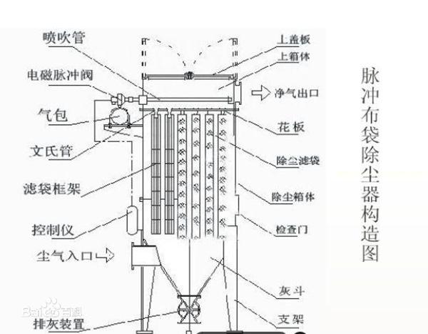 脉冲袋式除尘器工作原理结构图