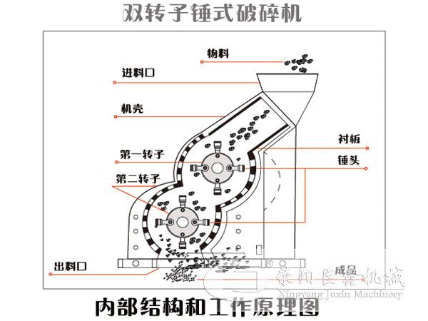 双级破碎机内部结构图